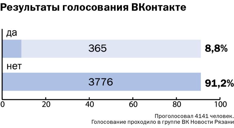 Дискуссия вокруг бренда Рязани продолжается. Владимир Моторжин -9-9-9-